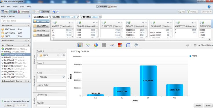 sap hana reporting Dashboard IT ~ BI Dashboards Pinterest - sap hana resume