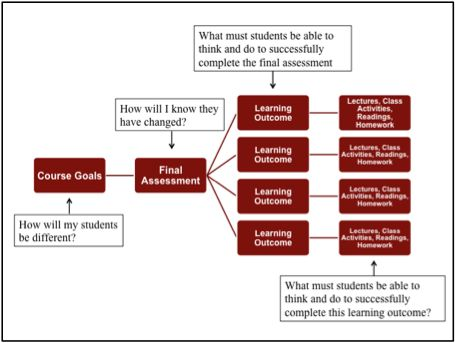 21 Best Images About Education Design On Pinterest Emotional Intelligence Engineers And