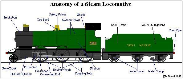 label the train parts  Google Search | Trains Unit