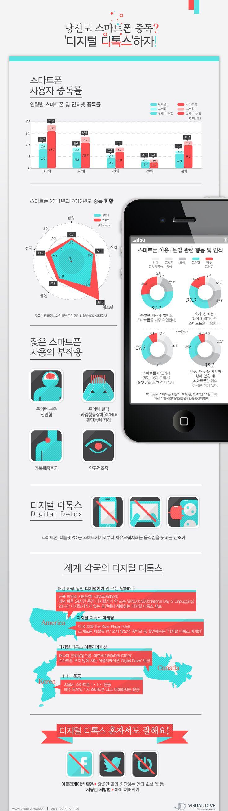 [인포그래픽] 새해 목표 '디지털 디톡스(Detox)', 스마트폰에서 해방 #detox / #Infographic ⓒ 비주얼다이브 무단 복사·전재·재배포 금지