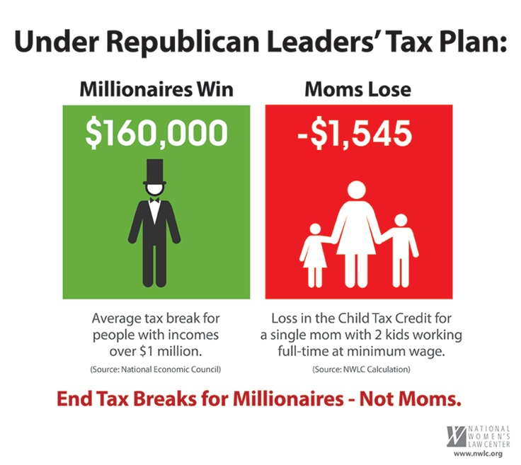 Please repin if you agree that we should end tax breaks for millionaires, not moms! Click here to learn more about H.R. 8, the bill that would end tax breaks for moms: http://ow.ly/cDBHgRepublican Tax, Economics Destruction, Mom Lose, Republican Leader, Progress Politics, Tax Plans, Gop Greed, Tax Breaking, Global Issues