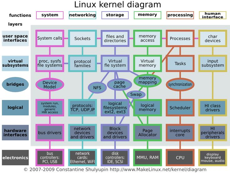 Linux kernel diagram ( very technical stuff for future reference )