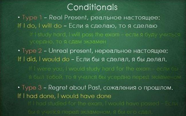 Вся грамматика английского в одной шпаргалке