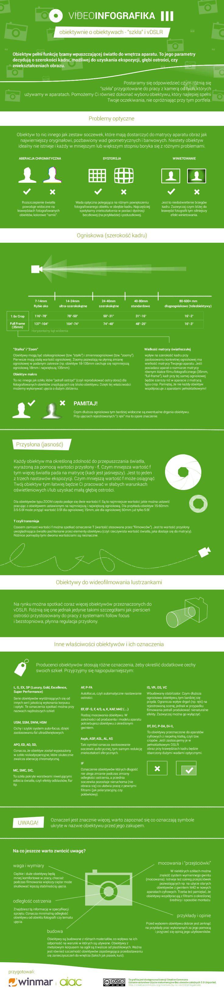 """AIAC - infografika o wideofilmowaniu, cz. 3 """"OBIEKTYWY""""   http://aiac.pl"""