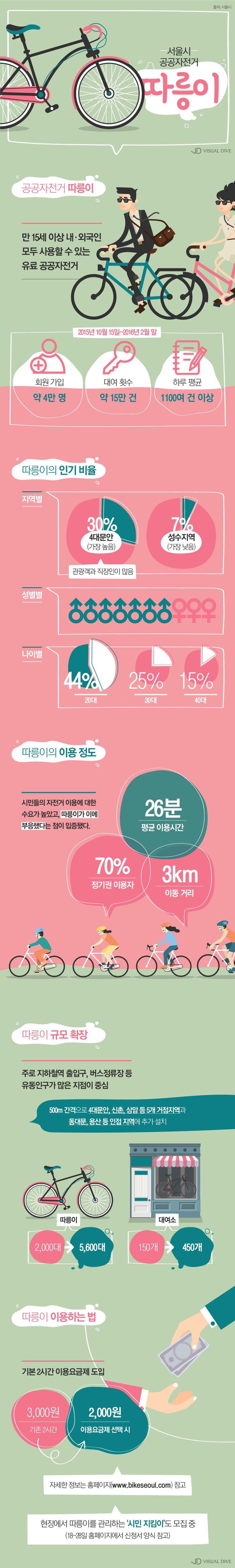 서울시 공공자전거 '따릉이' 대여 방법은? [인포그래픽] | VISUAL DIVE