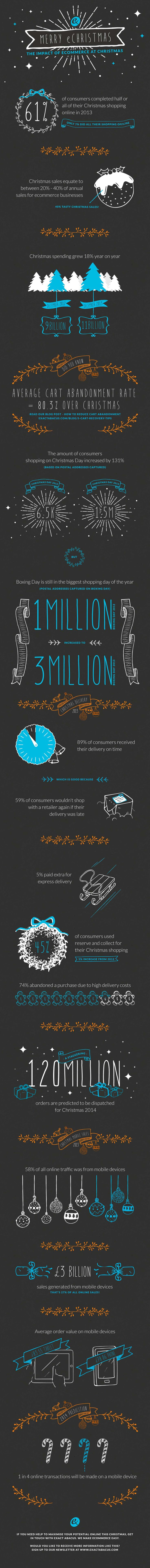 a #Christmas #infographic on #ecommerce
