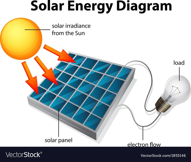 Showing The Diagram Of Solar Energy  Download A Free