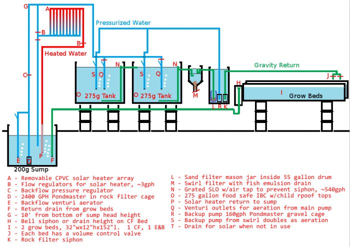 500 gallon aquaponics system flow diagram aquaponics for Design of a pond system
