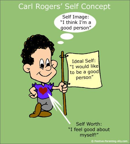The 3 Components of Carl Roger's self-concept: self image, self worth and ideal self. The closer the self-image and ideal-self are to each other the more self-worth a child will have.