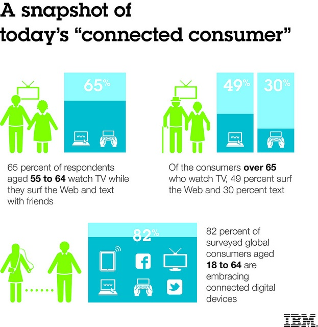 The Connected Consumer by ibmphoto24, via Flickr