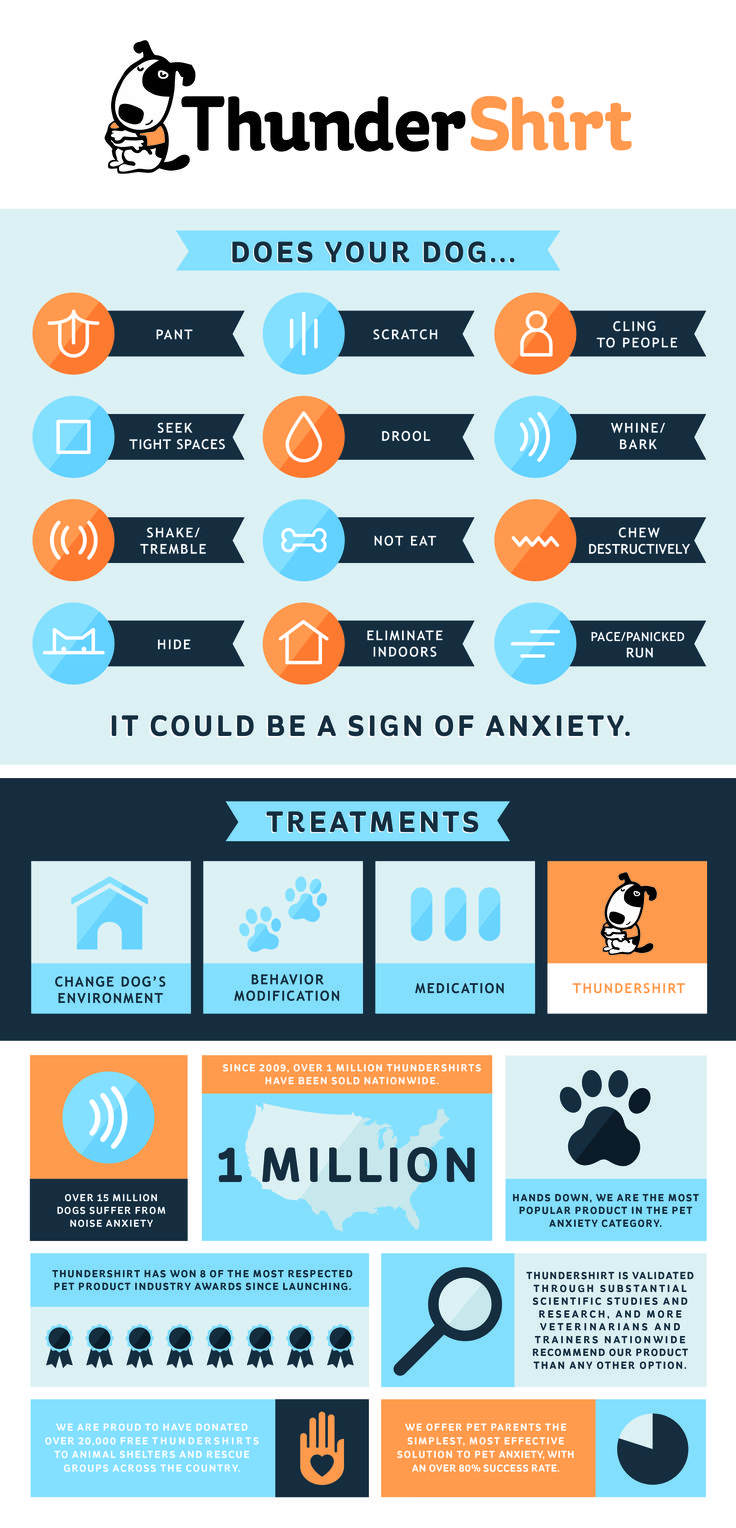 We are excited to share the release of our brand new Infographic on Symptoms & Solutions for Dog Anxiety! The signs, symptoms and treatment for pet anxiety and stress. #thundershirt #thunderworks #pets #pethealth #petstress #petanxiety #infographic