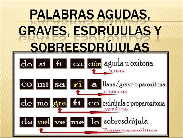 EJEMPLOS DE PALABRAS AGUDAS, GRAVES, ESDRÚJULAS Y SOBRESDRÚJULAS