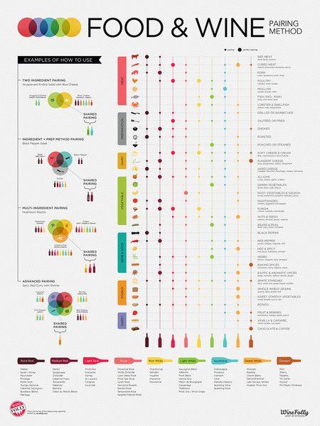 Food & Wine :)... Cum ajungem la combinatia cea mai potrivita ?? Consultand si un astfel de tabel!