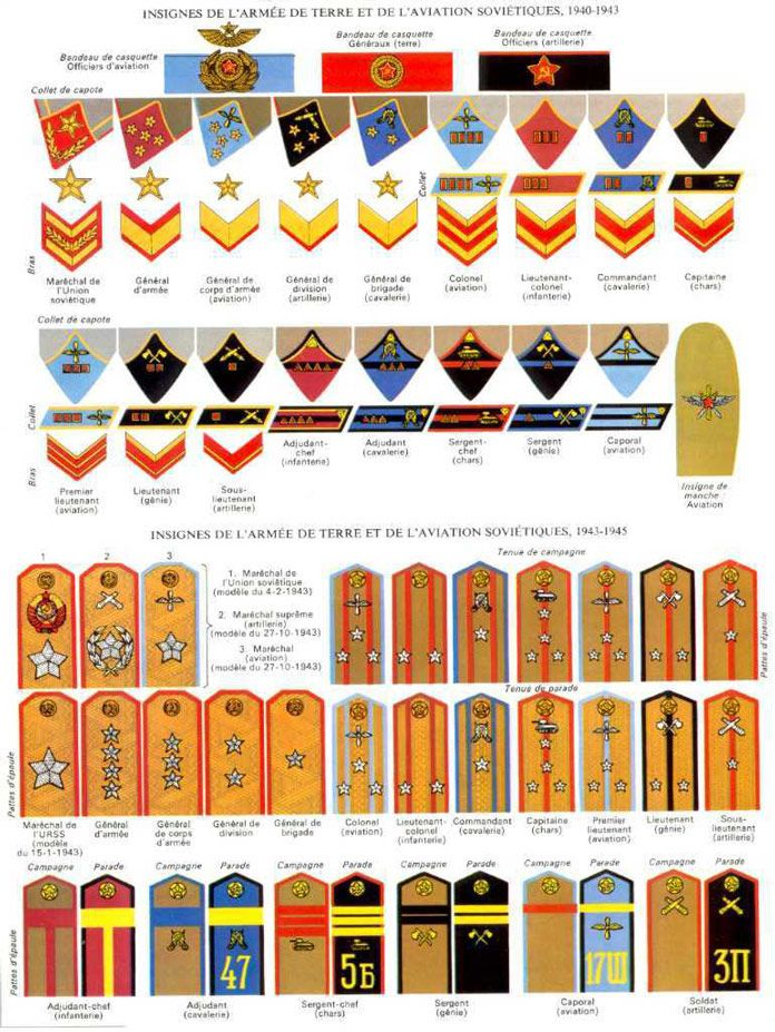 Les insignes des armées de terre et de l'air soviétiques