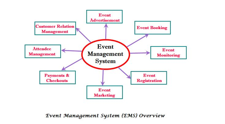 Event Management System is software that is a great innovation in Management field. EMS have made new way of organizing & managing events. EMS software covers all major functions in event planning life cycle. It offers facilities of online registration, budgeting, booking, events history, exhibitors/sponsors/speakers management.