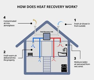 Cities, Sustainability & Communications: THE ABC/ Heat Recovery System