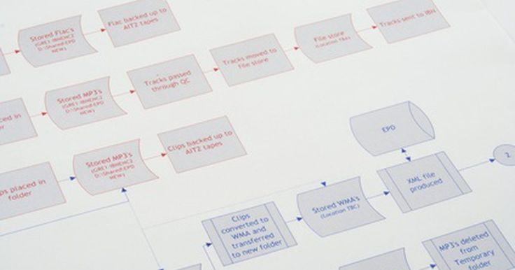 As desvantagens do mapeamento de processos. Um mapa de processo descreve as atribuições do trabalho realizado para completar uma tarefa específica. Os mapas podem ser utilizados para descrever os processos de fabricação, as estruturas empresariais e as tarefas de gerenciamento. Os mapas de processo fornecem informações valiosas para ajudar a administração a encontrar maneiras de tornar o ...