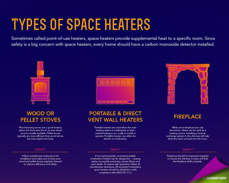 Home heating 101 the types of space heaters and the for Types of home heating
