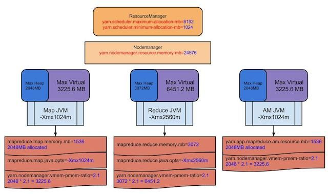 Mapreduce YARN Memory Parameters – All Help & Support