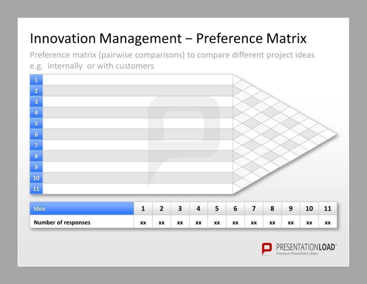 Best 25+ Innovation management ideas on Pinterest Business - account plan templates