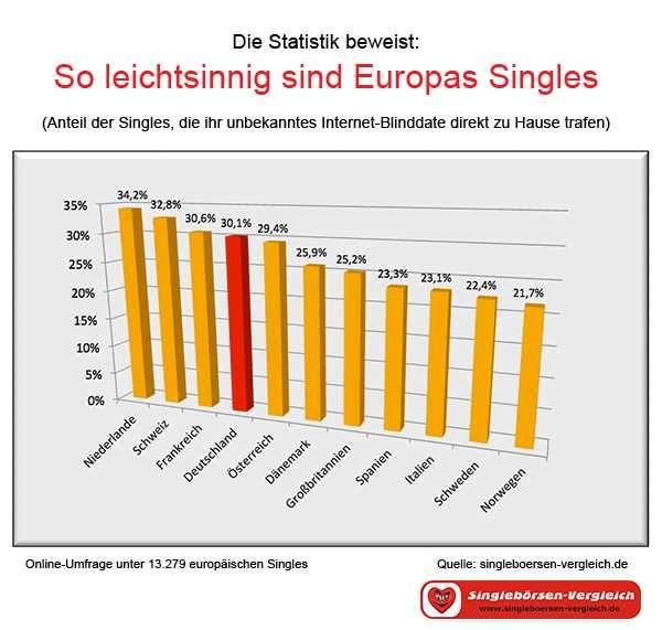 #Blind- #Dates zu Hause: So leichtsinnig sind Europas #Singles...