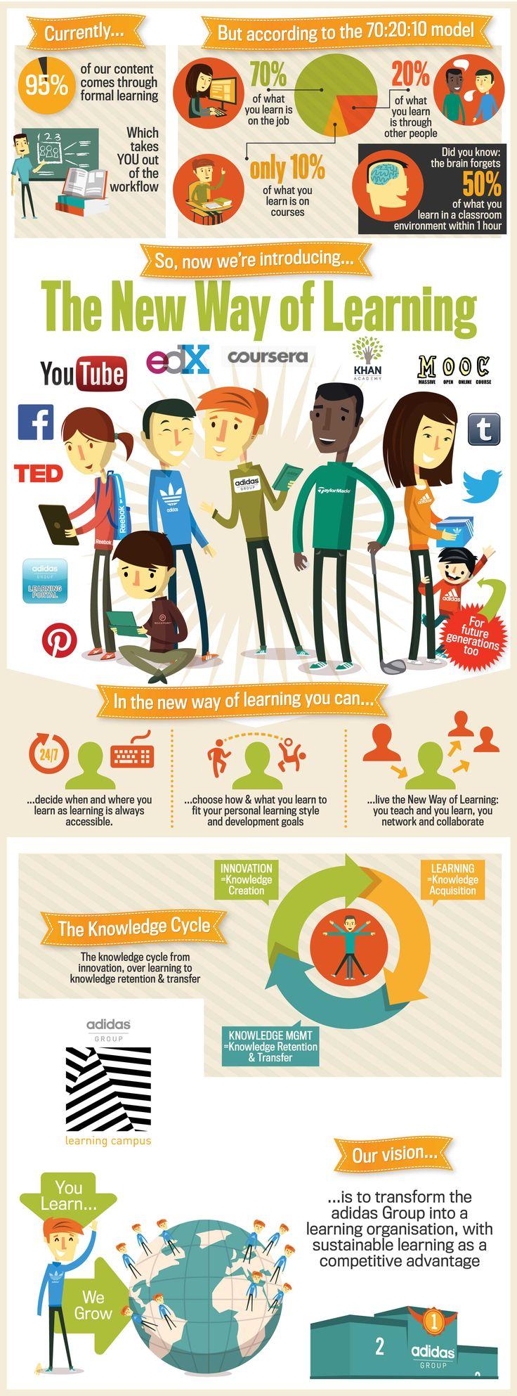 adidas Future Learn Online Campus Infografik. Lebenslanges Lernen in Unternehmen - Stichwort Corporate MOOCs. adidas scheint den richtigen Mix gefunden zu haben für die Mitarbeiter, die vornehmlich aus der Generation Y stammen. NextBigThing!