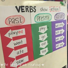 Total physical response, anchor charts and sorts are a great way to help ELL students understand verb tenses!