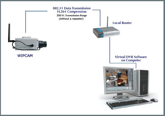 Wireless Network Security Camera System Protect your family, friends and business. See the newest technology on Wireless surveillance system at hiddenwirelesssecuritycameras.com