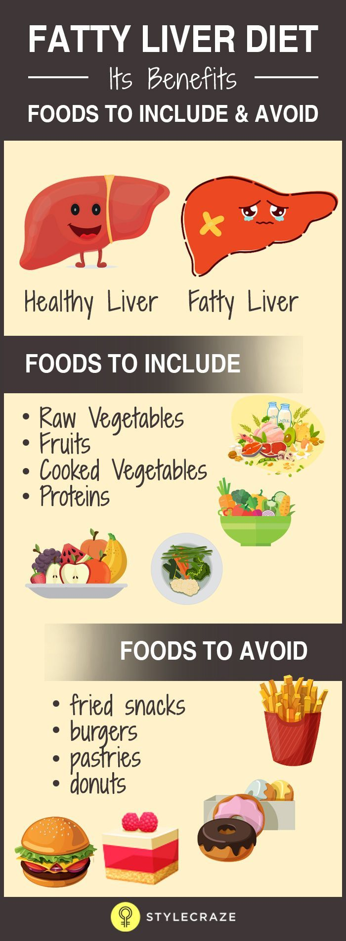 Non-alcoholic fatty liver disease, or NAFLD as it is also called, is one of the primary causes for liver diseases that are chronic all over the world. The disease can progress to liver failure, cirrhosis and liver cancer if proper care is not taken during its early stages.