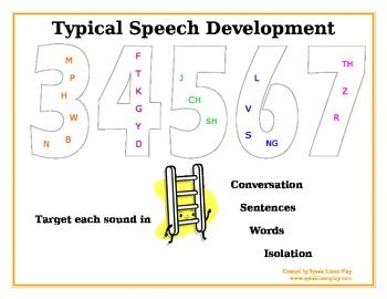 Speech Sound Chart: typical development of sounds by age