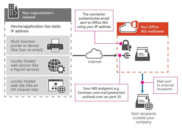 Shows how a multifunction printer connects to Office 365 using SMTP relay. The printer uses your MX endpoint and requires a connector to authenticate using your IP address. The printer can send email to internal and external recipients.