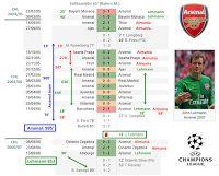 Nel dettaglio il record di imbattibilità in Champions League di John Lehmann, portiere dell'Arsenal.e quello di squadra.
