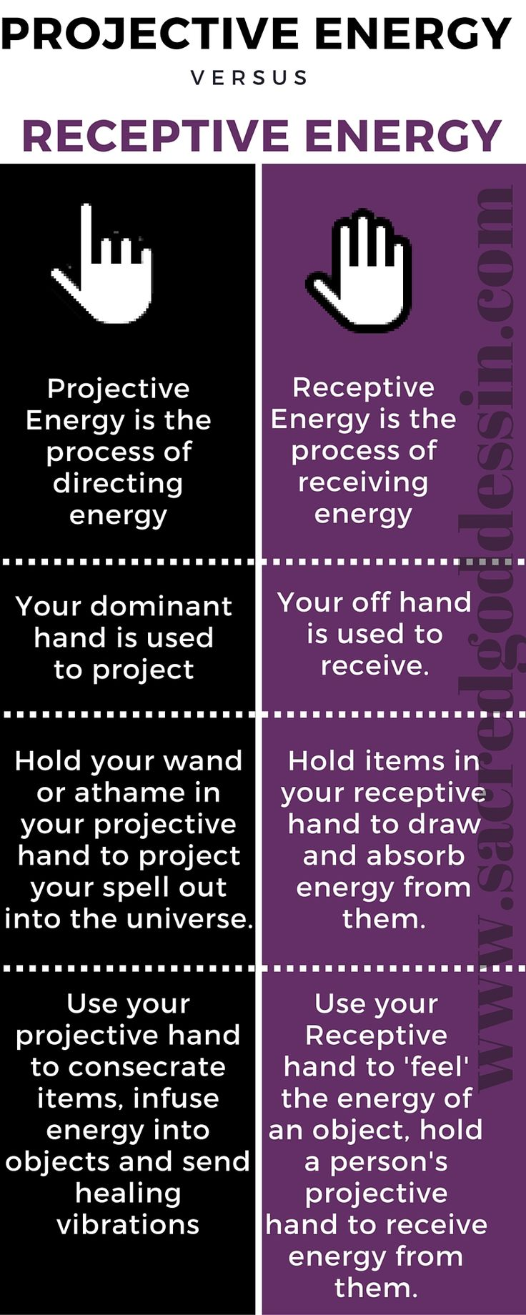 Wicca for Beginners - Projective Energy vs Receptive Energy for spells and other magick work. Follow us on pinterest for more great infographs! Click the pic to visit our website.- Pinned by The Mystic's Emporium on Etsy