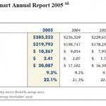 Walmart Reveals How it Kick-Started Sustainability