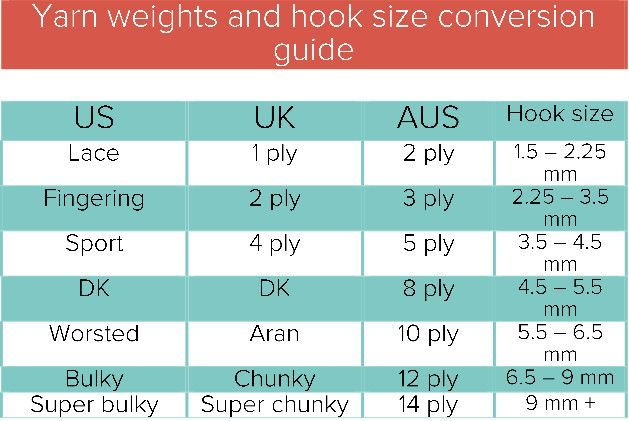 Image Result For Yarn Weight Conversion Chart Yarn Weight Chart Aran Weight Yarn Knitting Techniques