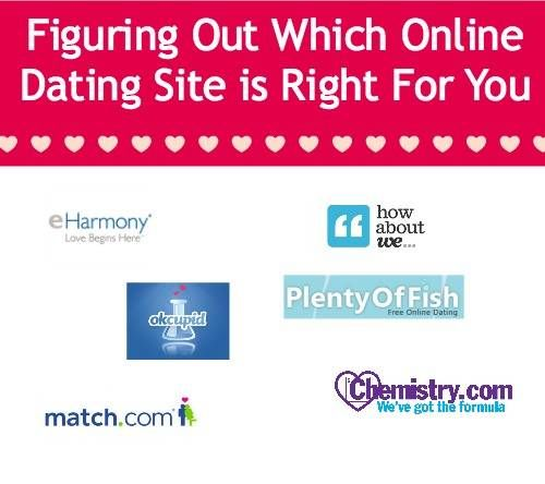 which online dating service right