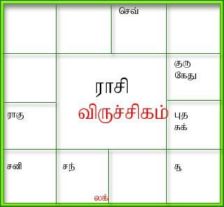 Generate birth horoscope,tamil jathagam, tamil birth jathakam, south and north indian style horoscope software