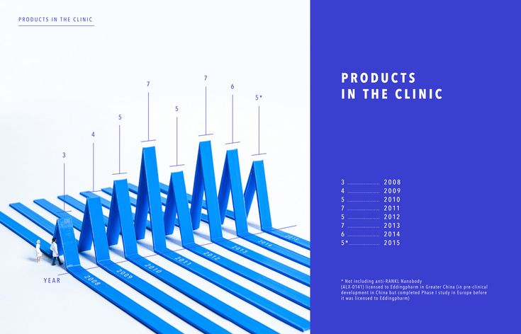 We created some 3D printed infographics for the annual report of ablynx, this year weprinted non -stop for two weeks.