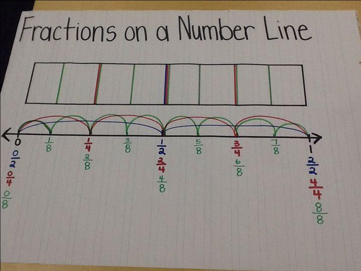 48 best frações images on Pinterest | School, Math fractions and ...