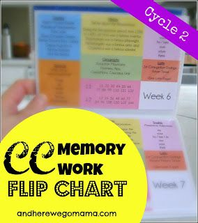 And Here We Go!: Cycle 2 Memory Work Flip Chart