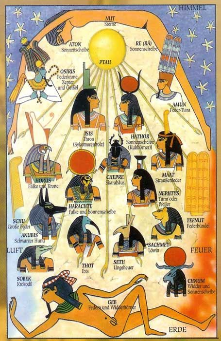 La mythologie égyptienne est composés d'une multitude de Dieux sumbolisants un élément naturel ou spirituel.Certains pensent qu'il s'agit plutôt d'une religion monothéiste plutôt que polithéiste car même si les dieux sont plusieurs,il n'y a qu'un dieu créateur. Les dieux prennent chacuns trois formes: humaine,animale ou mi-homme mi-animal