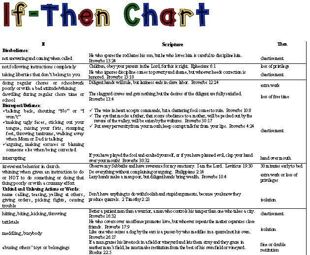 if   then    chart for discipline w  scripture about