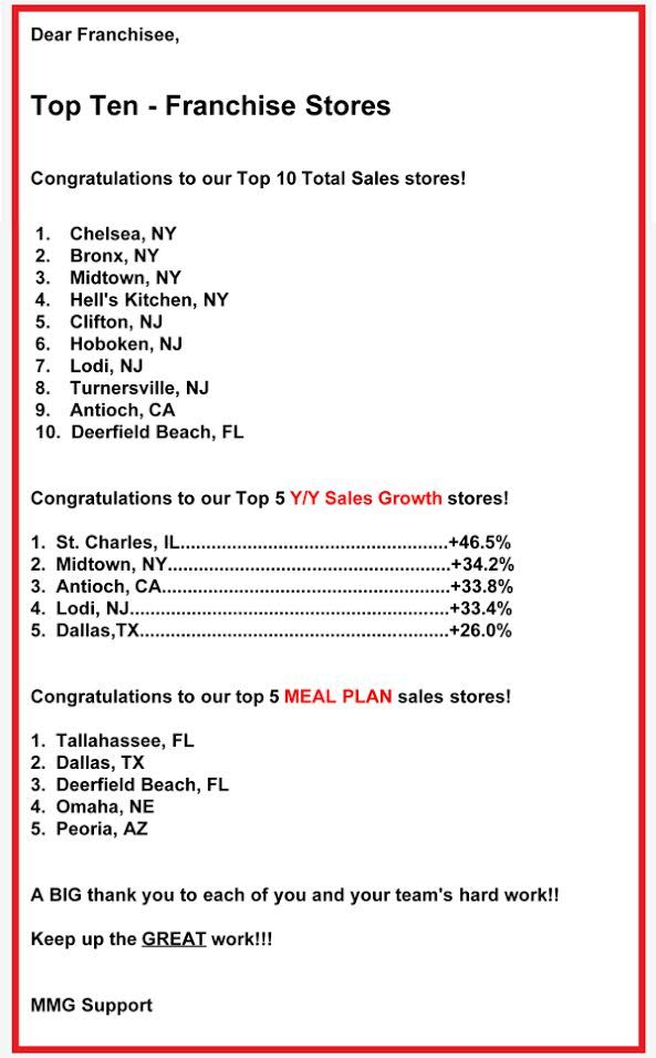 Thank You For Making Us Top 10! Muscle Maker Grill of Deerfield Beach would like to express our gratitude to all our loyal customers for making us one of the top performing restaurants nationwide. We made it for the FIRST TIME in our 5 year history to become Top 10 and #3 in Meal Plans. Thanks again.