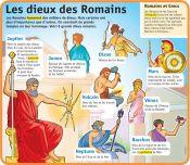 Les dieux des Romains - Le Petit Quotidien, le seul site d'information quotidienne pour les 6 - 10 ans !