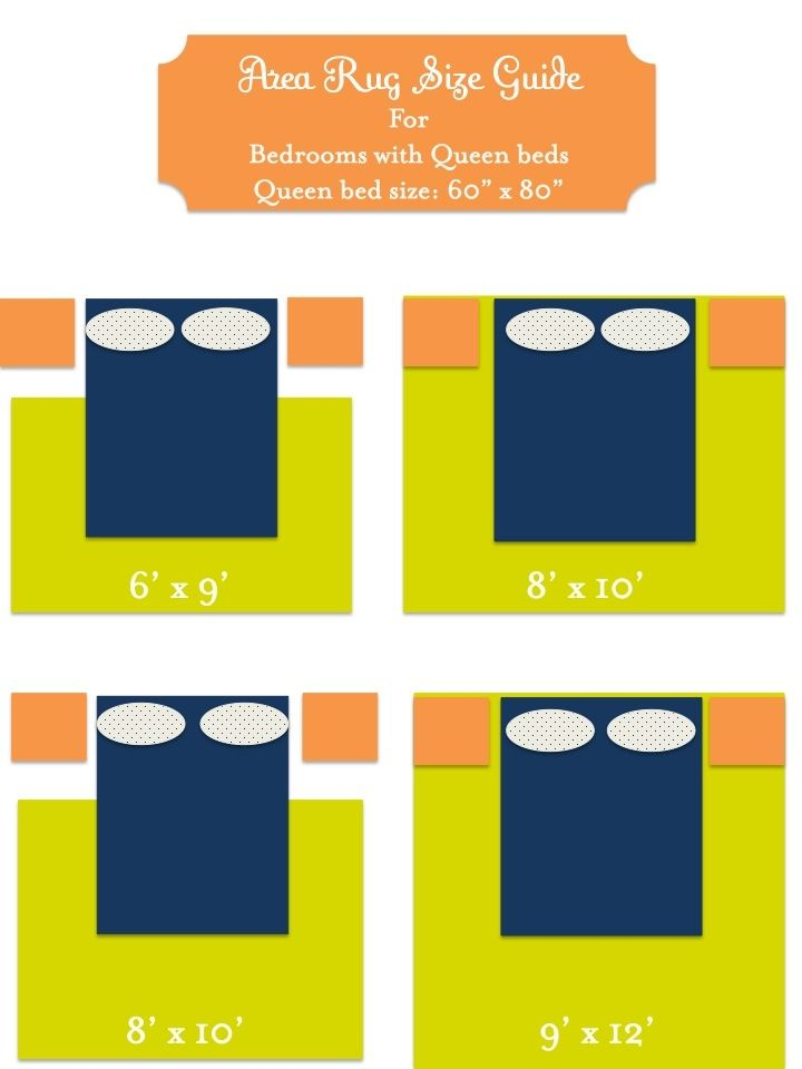Area Rug Size Guide For Bedrooms What Is The Size Of Queen Size Bed What Is The Size Of Queen Size Bed