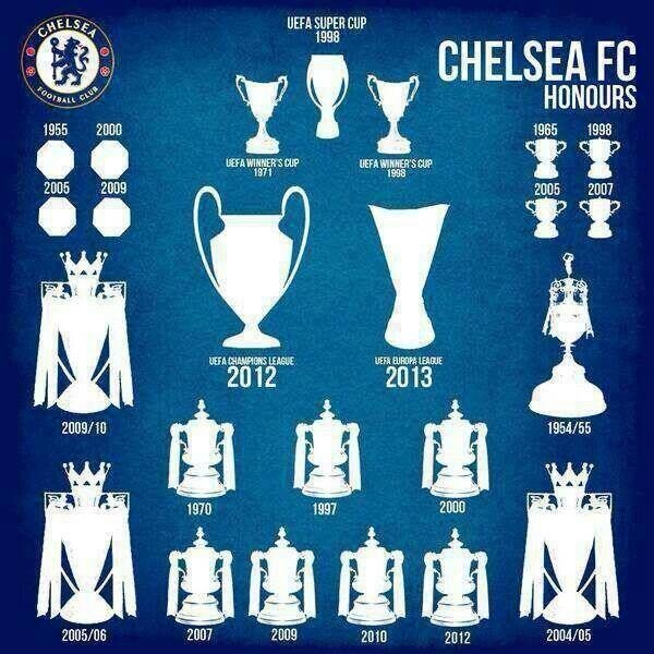 Chelsea FC all Trophies till 2013...