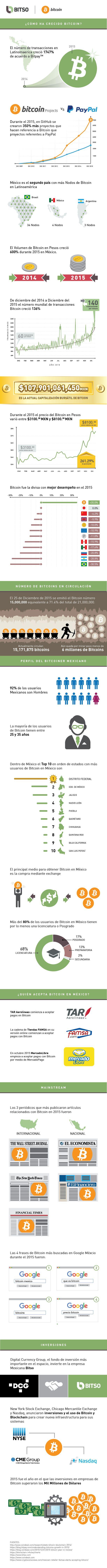 ¿Cómo creció el Bitcoin en el 2015? Datos de Bitso Bitcoin Exchange #bitcoin #mexico #fintech