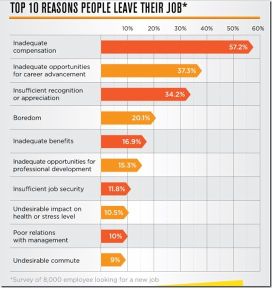 Reasons For Quitting Job: 131 Best Human Resources Images On Pinterest