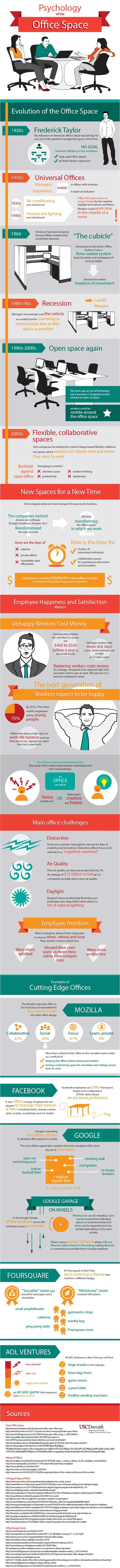 The evolution of office space has gone through many different changes through the past century. This infographic provided by the University of Southern California Applied Psychology Department explains the evolution of office space.