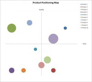 This free Excel product positioning map calculator produces a perceptual map allowing a business to position products within a target market. Free download.